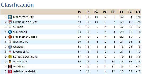 Clasificación Segunda División 2020-064
