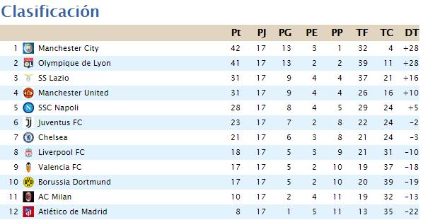 Clasificación Segunda División 2020-065