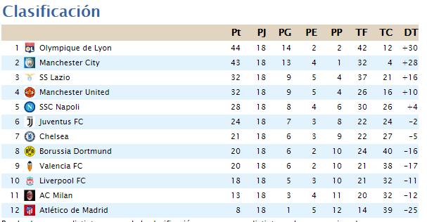 Clasificación Segunda División 2020-067