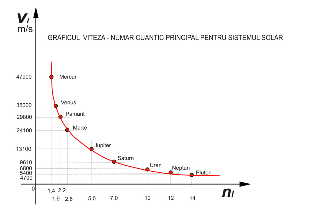 "CONSTANTA ""MOMENTULUI CINETIC REDUS"" - Pagina 13 Grafic12"