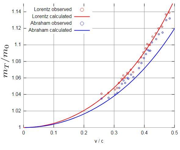 Formula de echivalenta masa-energie  - Pagina 3 Grafic13