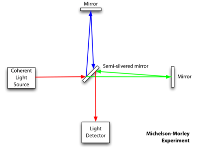 Despre masurarea vitezei luminii Michel11