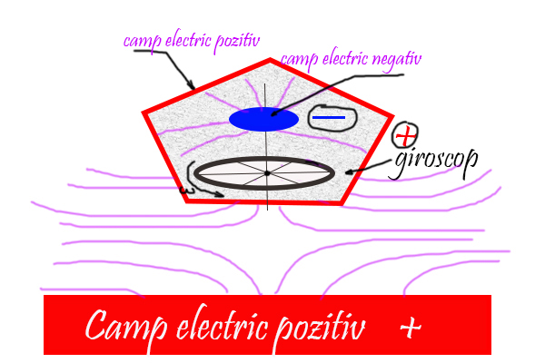 In ce consta campul electric? - Pagina 2 Nava_e11