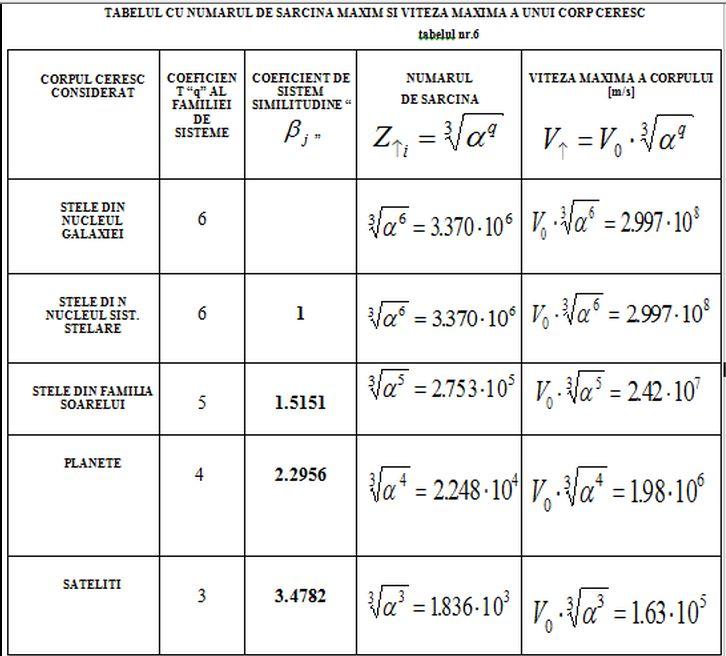 Studiul similitudinii sistemelor micro si macrocosmice (revizuit) - Pagina 6 Tabel_12