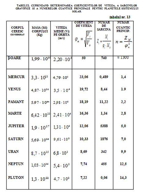 "CONSTANTA ""MOMENTULUI CINETIC REDUS"" - Pagina 13 Tabel_17"