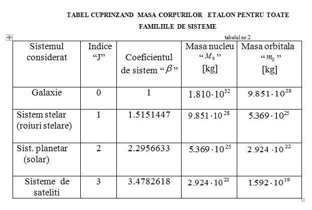 Dimensiunile comparative ale corpurilor ceresti. Tabel_22