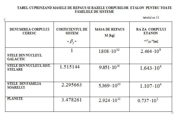 Dimensiunile comparative ale corpurilor ceresti. Tabel_25