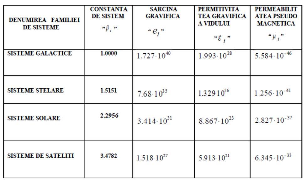 Legi de conservare (2) - Pagina 27 Tabel_26