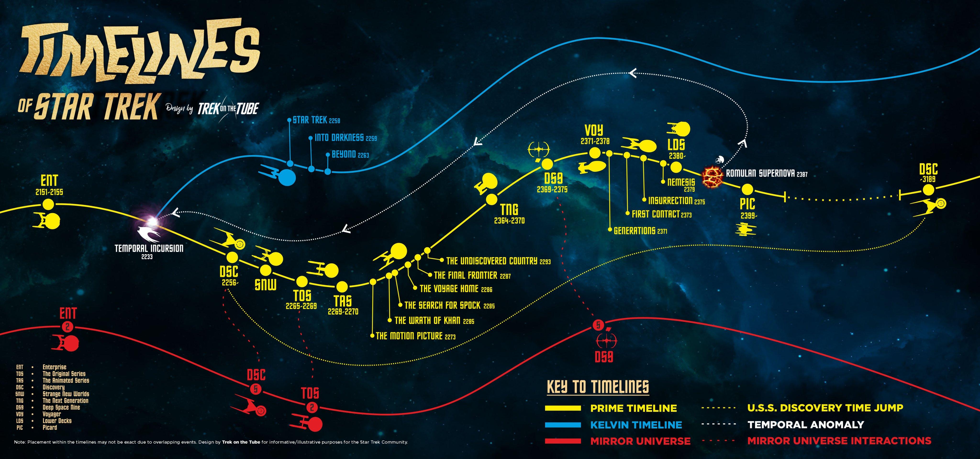 La carte des différentes Timelines ! Eqmsdu10