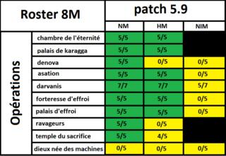 Progress Roster NIM 10/11/18 Operat18