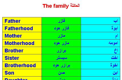أفراد العائلة باللغة الإنجليزية