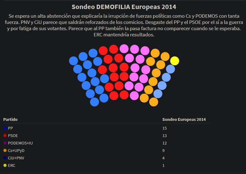 [DEMOFILIA] Sondeo Elecciones Europeas Sondeo11