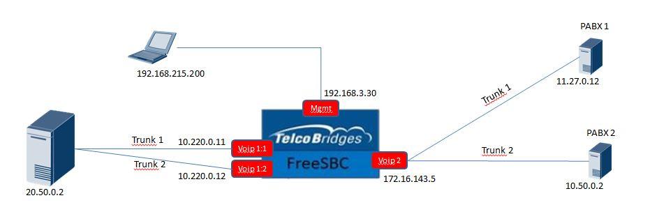 Segmented Network Topolo10