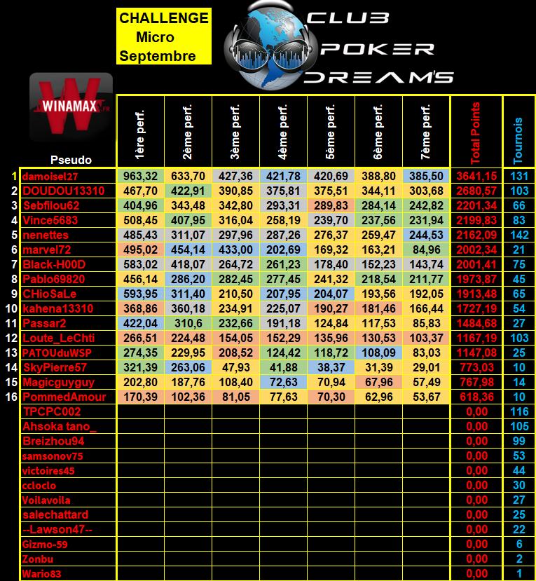 Challenge MTT Micro Limites CPDS (Définitif) - Page 2 10_mic12