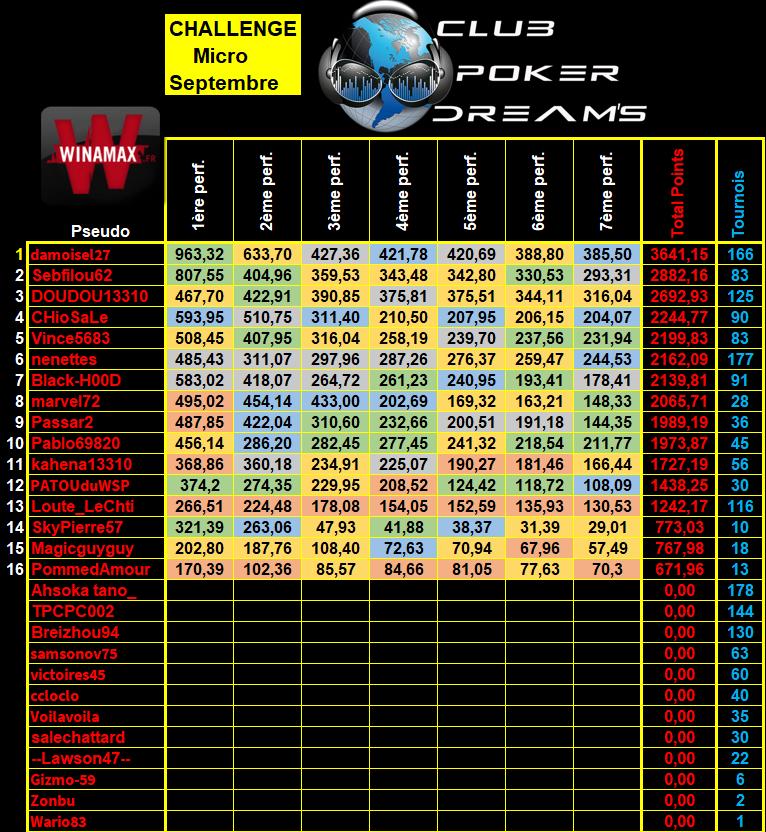 Challenge MTT Micro Limites CPDS (Définitif) - Page 2 10_mic13