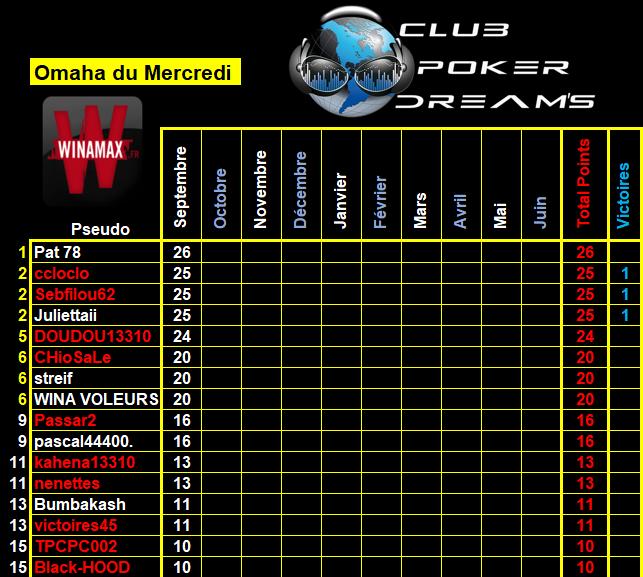CPDS Omaha du mercredi - 2021 / 2022 - 4_merc26