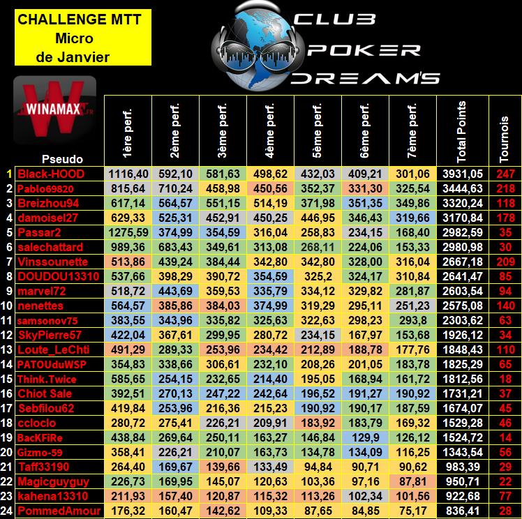 Challenge MTT Micro Limites CPDS (Définitif) 9_bis12