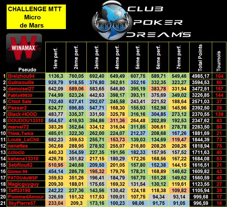 Challenge MTT Micro Limites CPDS (Définitif) 9_bis17