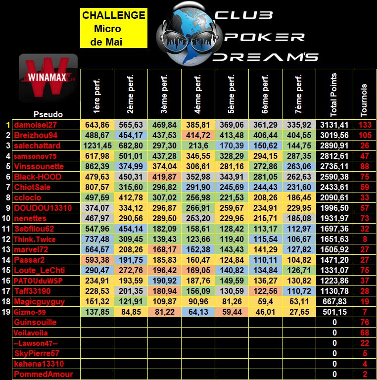 Challenge MTT Micro Limites CPDS (Définitif) - Page 2 9_micr15