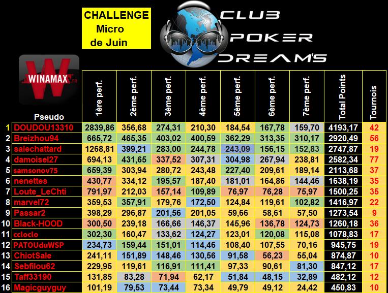 Challenge MTT Micro Limites CPDS (Définitif) - Page 2 9_micr20