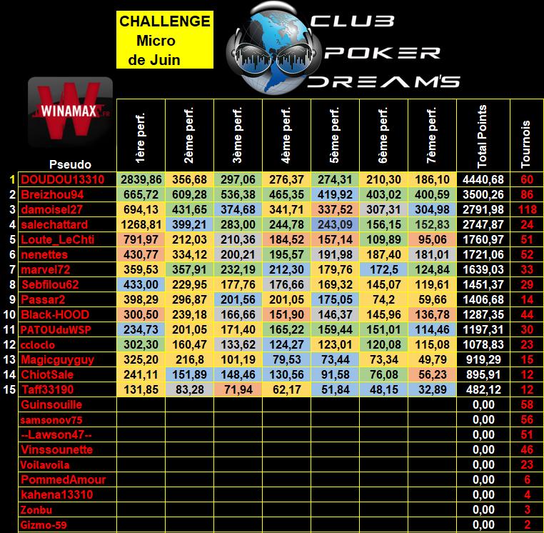 Challenge MTT Micro Limites CPDS (Définitif) - Page 2 9_micr21