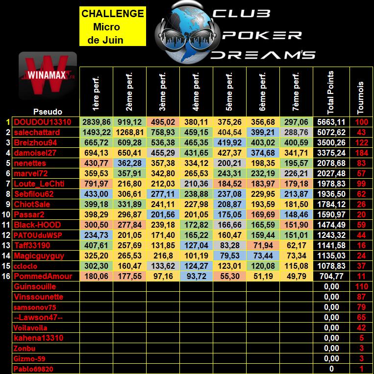 Challenge MTT Micro Limites CPDS (Définitif) - Page 2 9_micr23