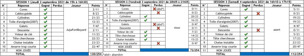 L'image mystère (1) - Du mercredi 25/08/2021 au mercredi 08/09/2021 - Page 2 Fr10