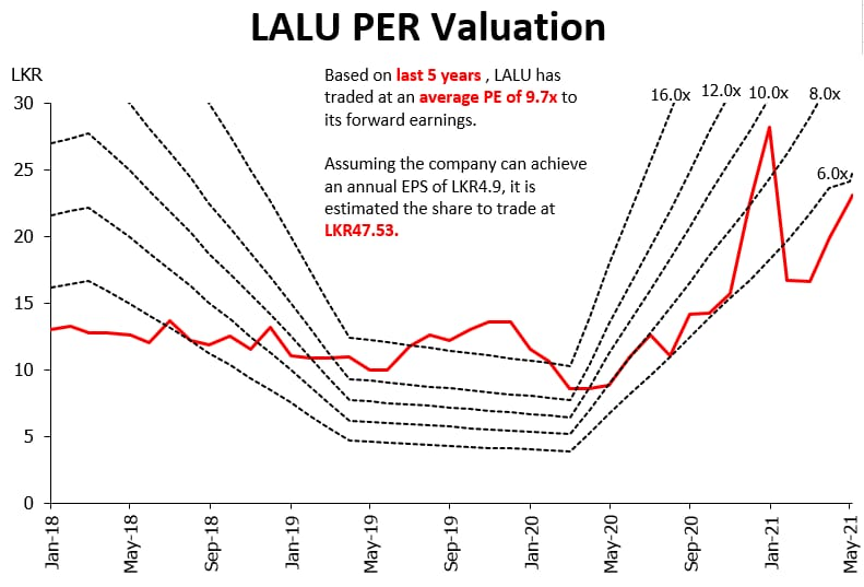 LANKA ALUMINIUM INDUSTRIES PLC (LALU.N0000) - Page 5 Lalu10