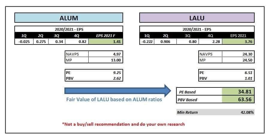 LANKA ALUMINIUM INDUSTRIES PLC (LALU.N0000) - Page 8 Lalu110