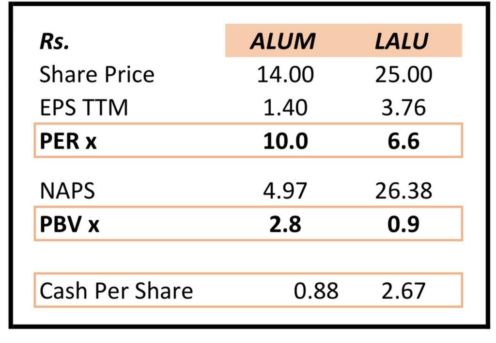 LANKA ALUMINIUM INDUSTRIES PLC (LALU.N0000) - Page 6 Lalu211
