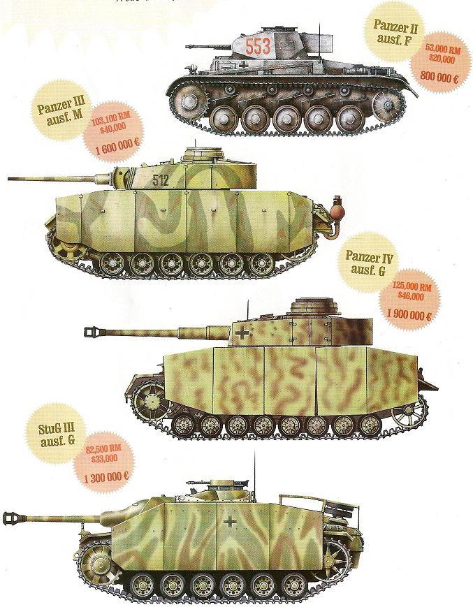 La Production des Panzer Numari90