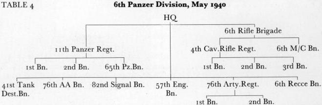 6e PANZER DIVISION The6th10