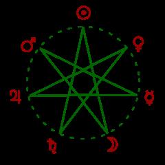 Les 7 Astres visibles à l'oeil nu Astres10