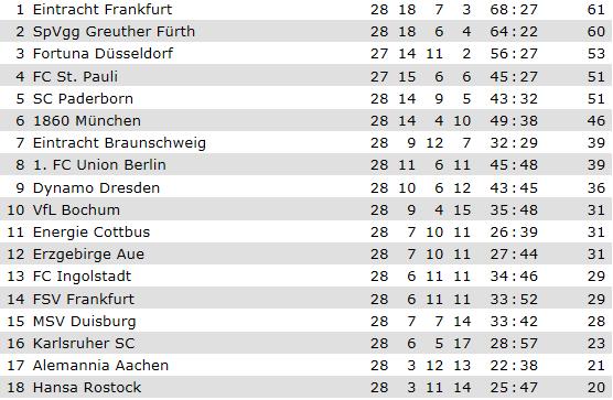 [ALL] 2.Bundesliga - Page 6 2bunde10