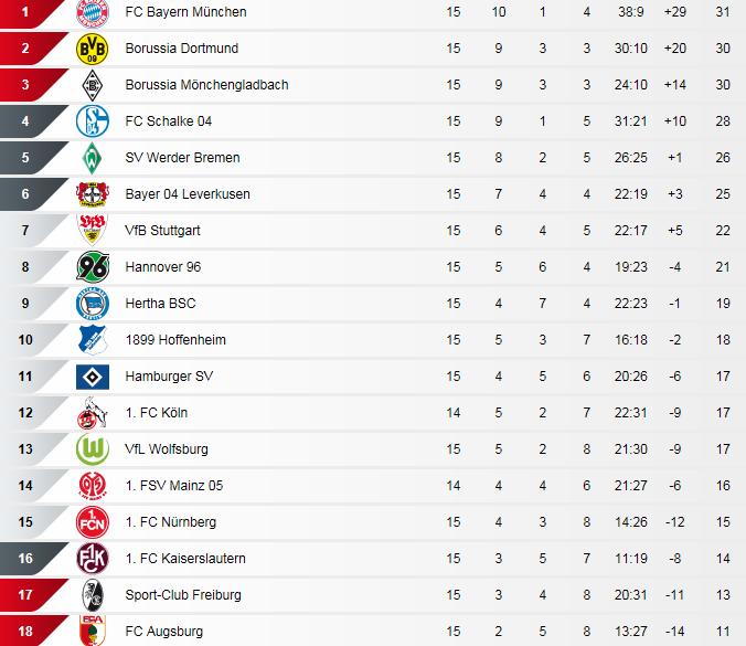 [ALL] Le Classement de la Bundesliga - Page 13 Bundes10
