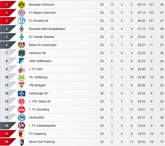 [ALL] Le Classement de la Bundesliga - Page 13 Bundes12