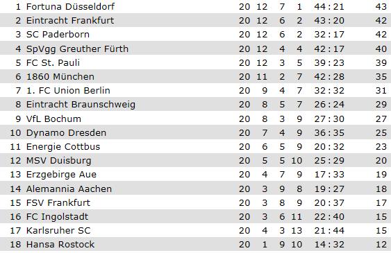 [ALL] 2.Bundesliga - Page 5 Bundes13