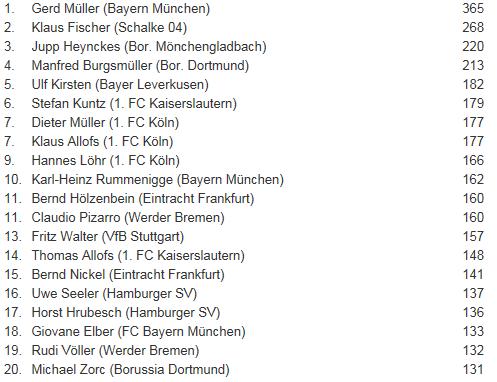 [ALL] Les statistiques générales de la Bundesliga Buteur10