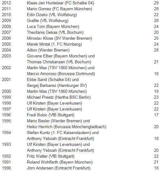 [ALL] Les statistiques générales de la Bundesliga Buteur12