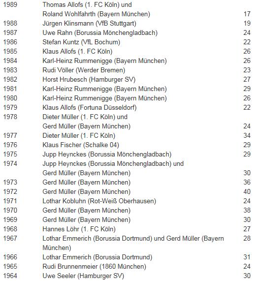 [ALL] Les statistiques générales de la Bundesliga Buteur13