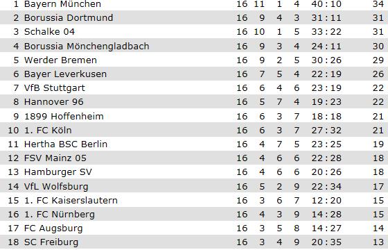 [ALL] Le Classement de la Bundesliga - Page 13 Captur10