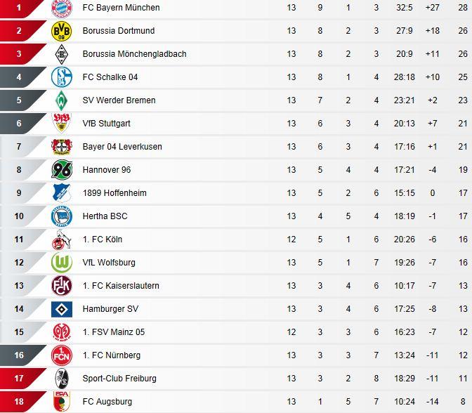 [ALL] Le Classement de la Bundesliga - Page 13 Captur13