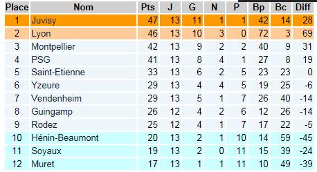 FC Vendenheim-Alsace (D2 féminine) - Page 2 Champi10