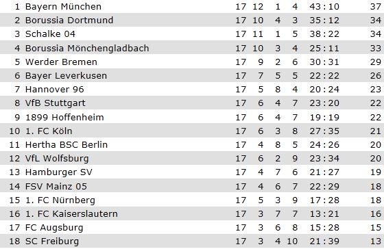 [ALL] Le Classement de la Bundesliga - Page 13 Classe10