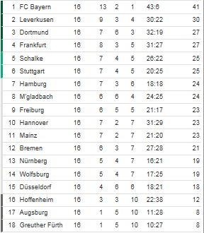[ALL] Le Classement de la Bundesliga - Page 15 Classe12