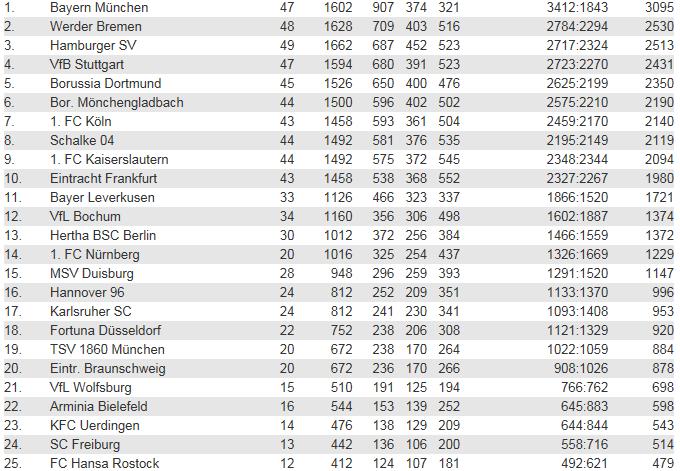 [ALL] Les statistiques générales de la Bundesliga Ewige_10