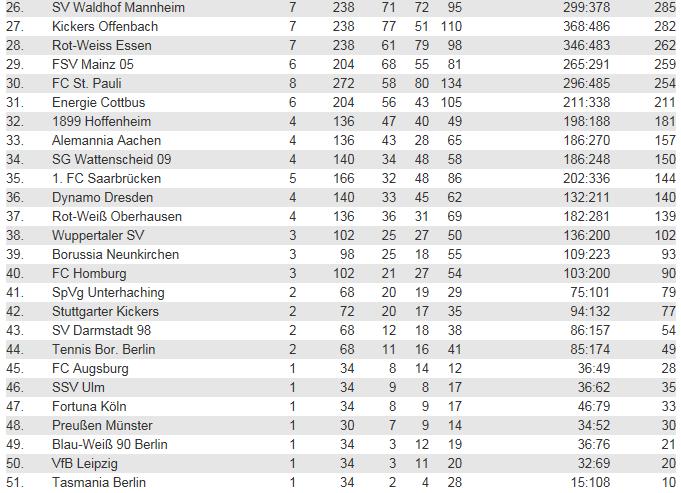 [ALL] Les statistiques générales de la Bundesliga Ewige_11