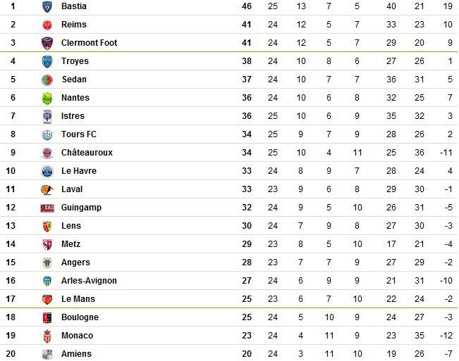 Le classement de L2 2012-2013 - Page 5 Ligue_10