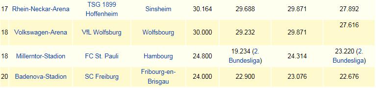 [ALL] Les statistiques générales de la Bundesliga Stades11