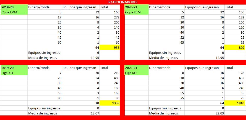Patrocinadores 2020/2021 e ingreso inicial de dinero   Comp110